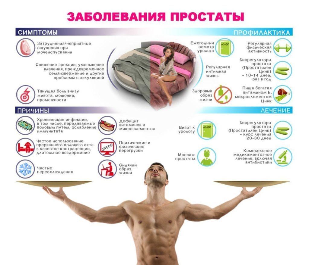 Основные симптомы