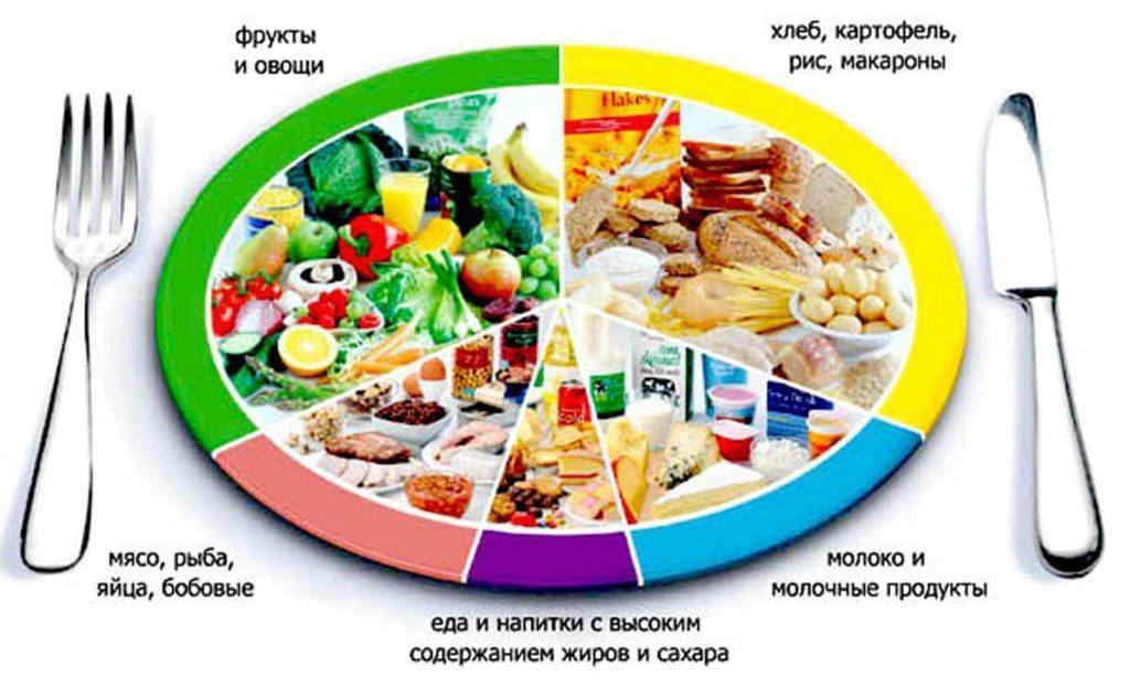 Пирамида продуктов питания при простатите
