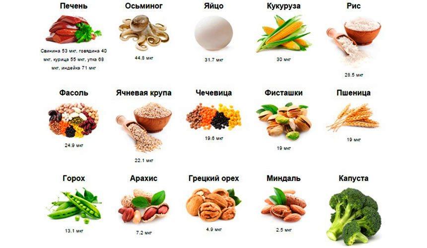 Селен в продуктах