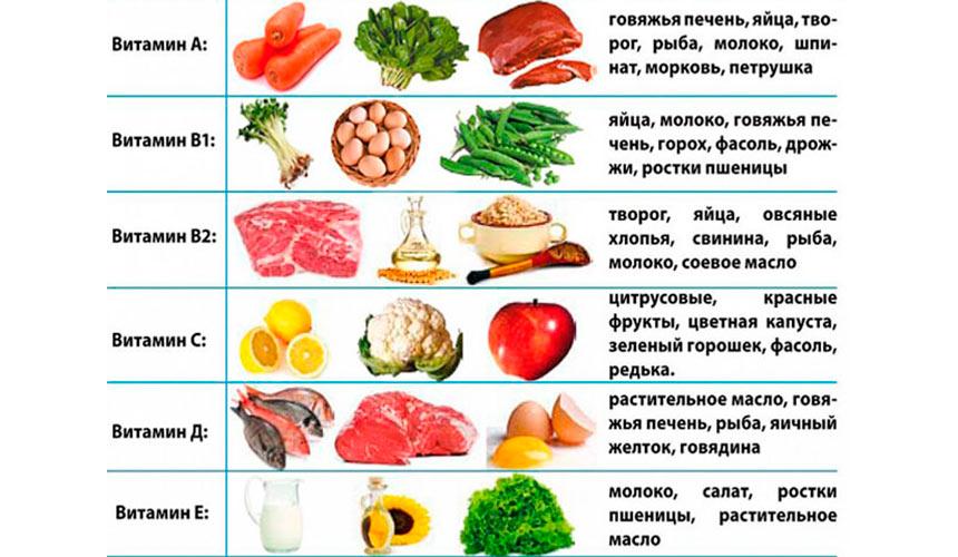 Еда для повышения либидо